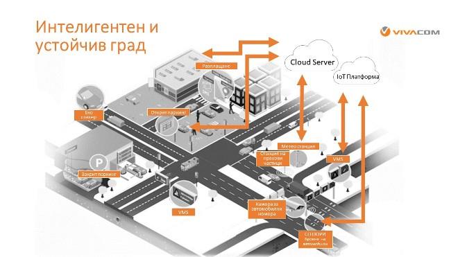 1_LoRa_Smart city