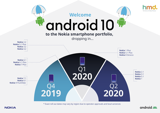 Android 10 roll out plan