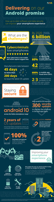 Android Promise Infographic