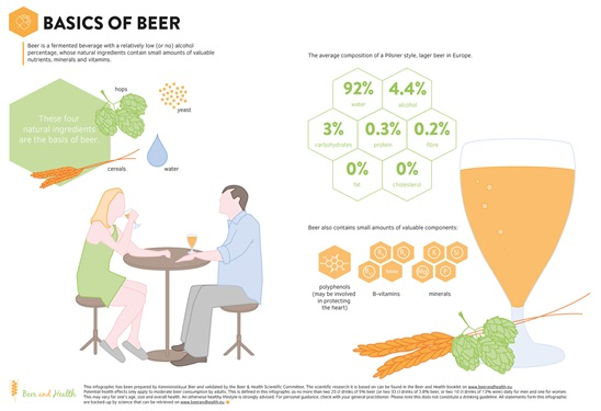 Basics-of-beer-info