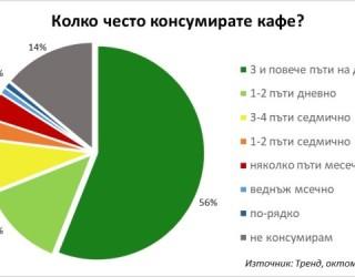 69% ОТ БЪЛГАРИТЕПИЯТ ПОНЕ ПО ЕДНО КАФЕ НА ДЕН
